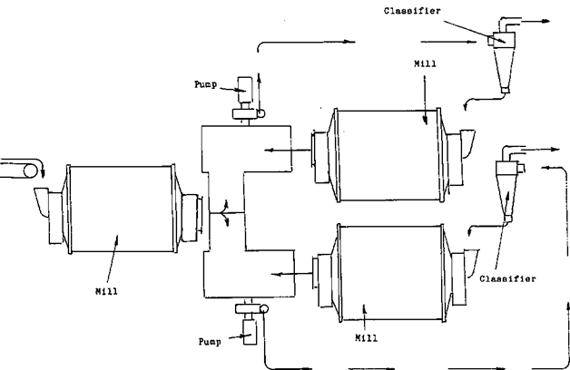 simple grinding circuits  u0026 flowsheets