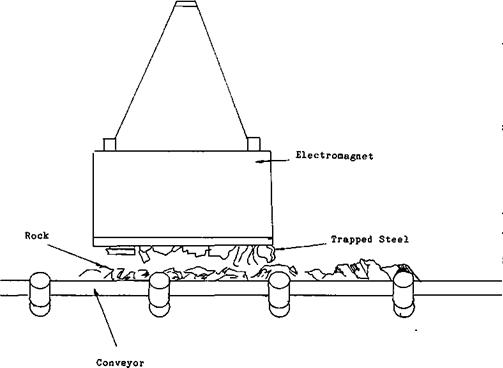 Electromagnet Installation over Conveyor