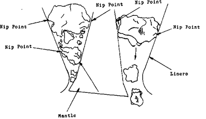 Nip-Point & Nip-Angle