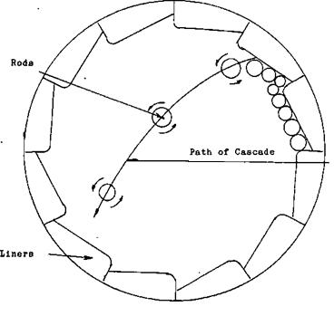 Motion inside Rod Mill
