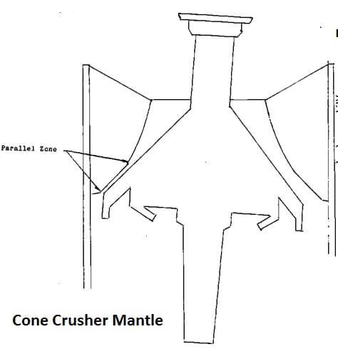 Parallel Crushing Zone in Cone Crusher