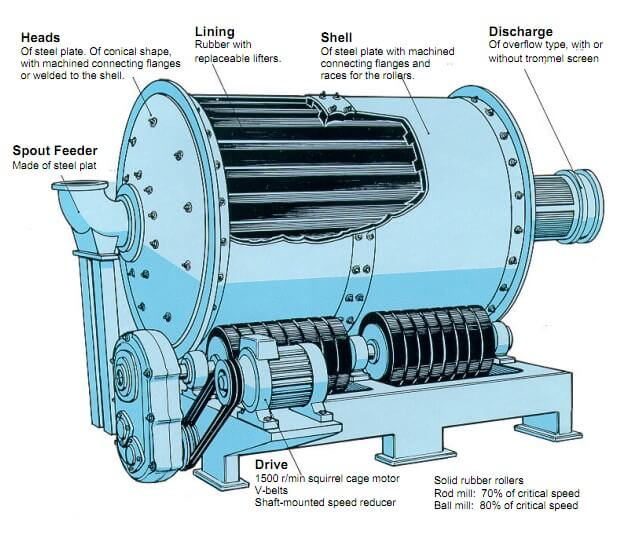 ball mill design and operation Ball mill operation wth equipment diagram in fertlizer industries home ball mill design and operation procedure ball mill design and operation procedure.