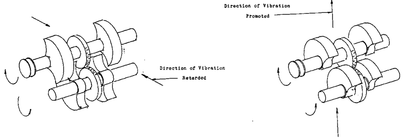 Screen Vibrating Motions
