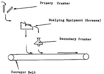 Secondary & Tertiary Crushing Flowsheet