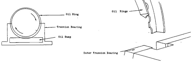 TRUNNION Oil Ring
