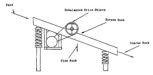Vsma vibrating screens handbook.