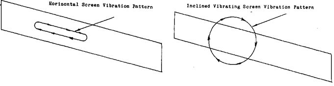 Vibration Patterns