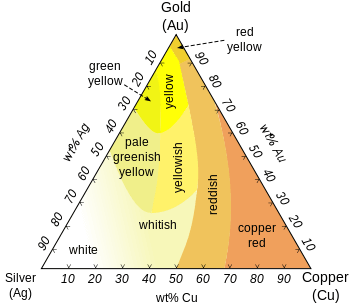 What Gives Gold Different Colours