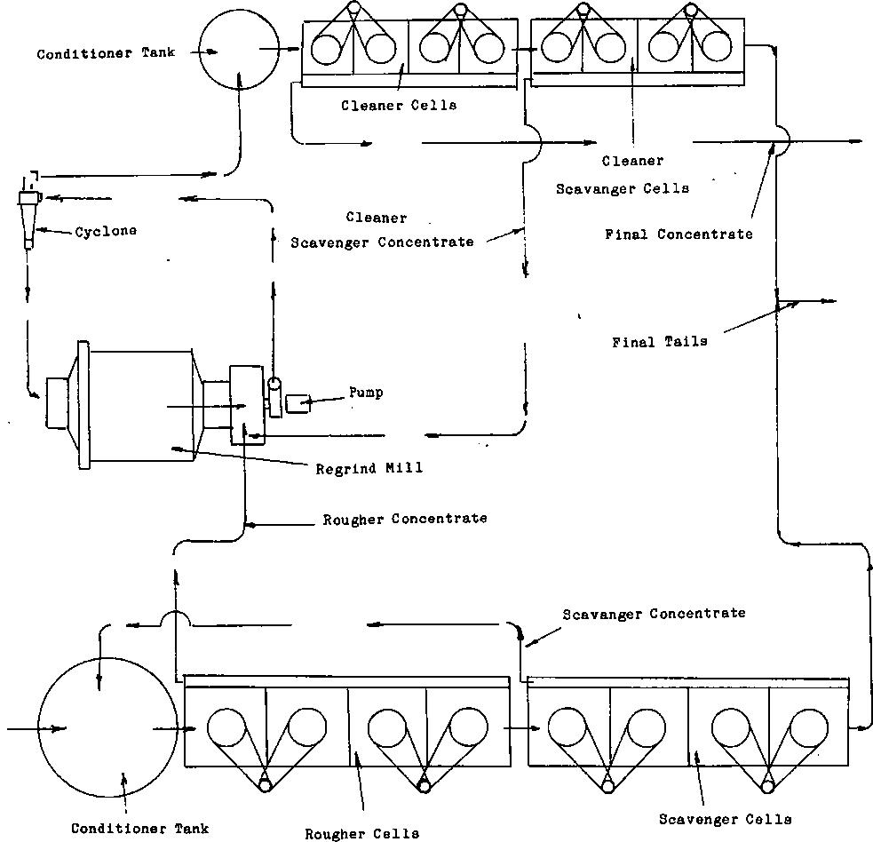 basic flotation circuit design