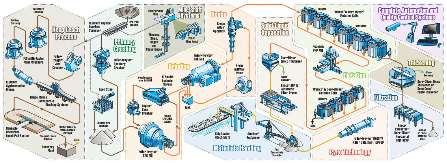Copper Mining Extraction Process Flow Chart Of Diagram And