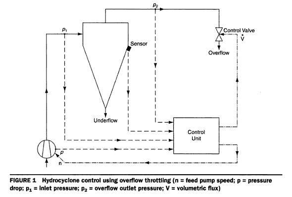 Hydrocyclone Feed Pump Amp Pressure Psi Vs Operating Parameters