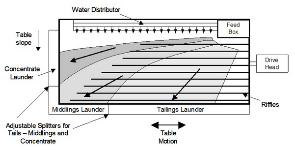 Elements_and_operation_of_a_shaking_table