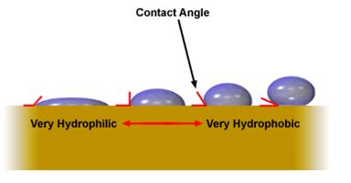 Flotation Collector Contact Angle