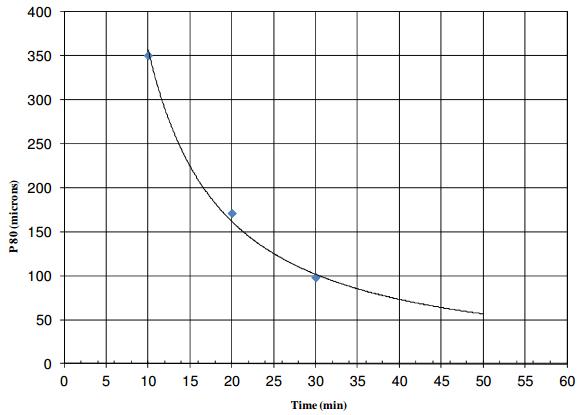 Laboratory Grind Calibration Procedure