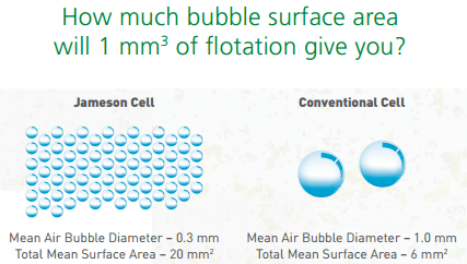 Jameson_Air_Bubbles