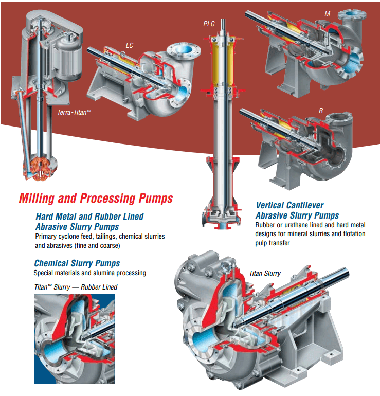 Milling and Mineral Processing Pumps