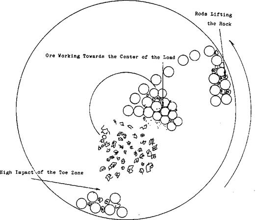 Rod Mill Grinding Inner Motion