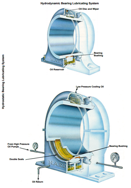 Rod Mill Hydrostatic Bearing Lubricating System