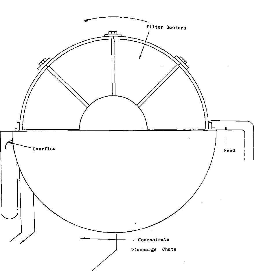 Rotary Disk Sectors