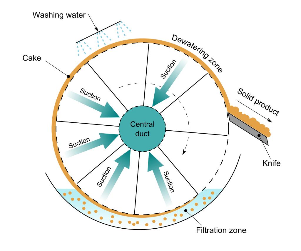 Rotary_drum_vacuum-filter