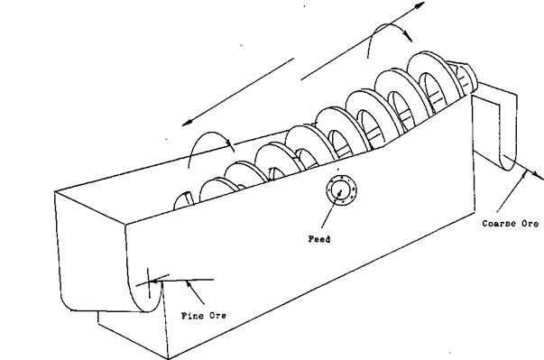 Spiral Classifier