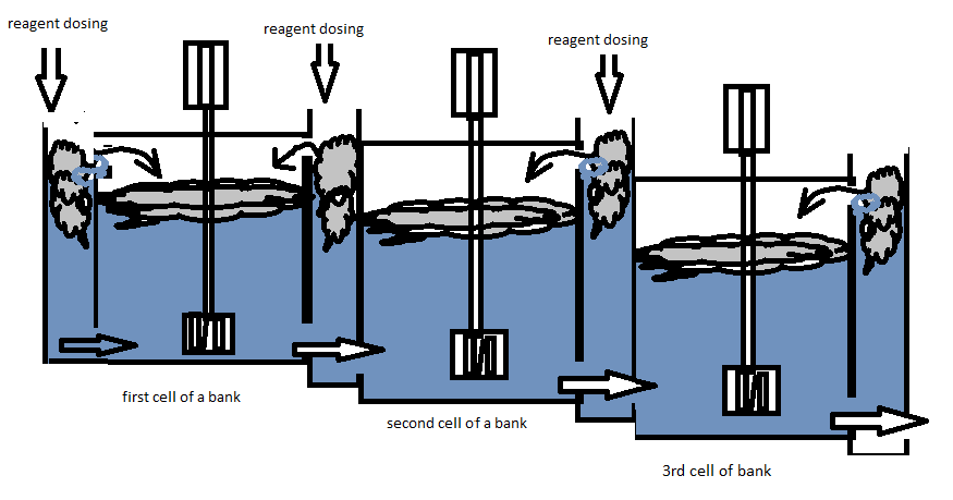 Stage Addition of Flotation Reagents