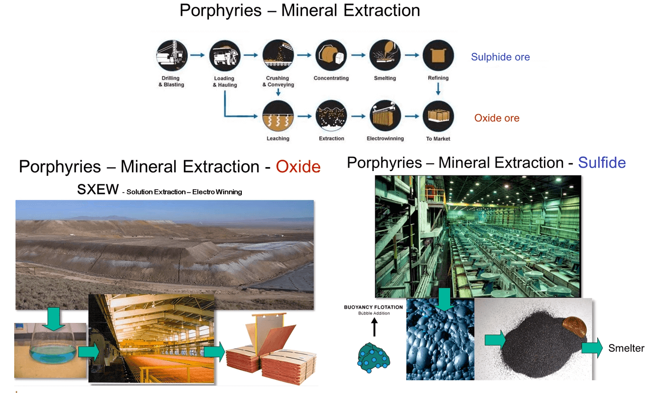 Copper Mining & Extraction Process Flow Chart