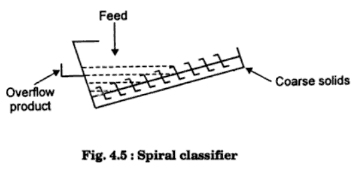 spiral_classifier