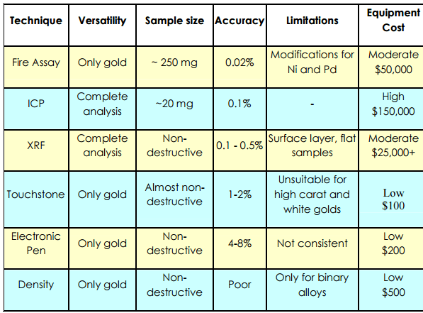 Compare_Gold_Analysis_Techniques_-_Methods