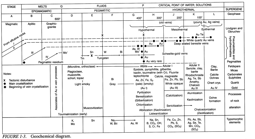 Gold Deposit Classification List of 10 Auriferous Types
