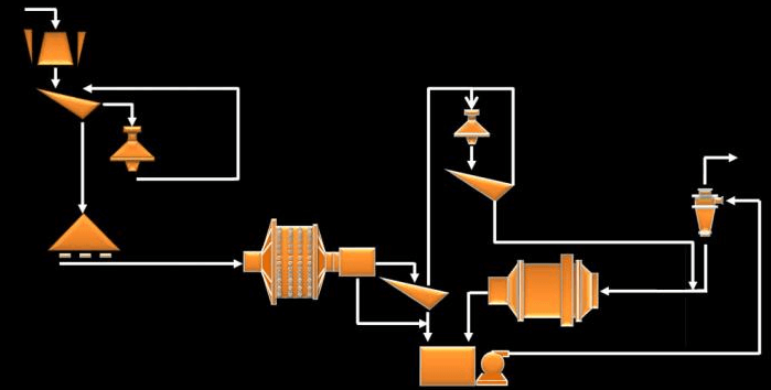 Grinding_Cuircuit_Flowsheet SAG, ball mill and pebble crusher (SABC) configurations