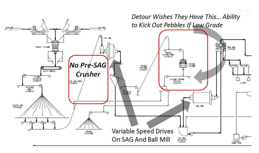 copper mining diagram