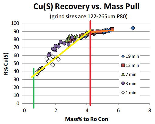 When is more mass pull to much mass