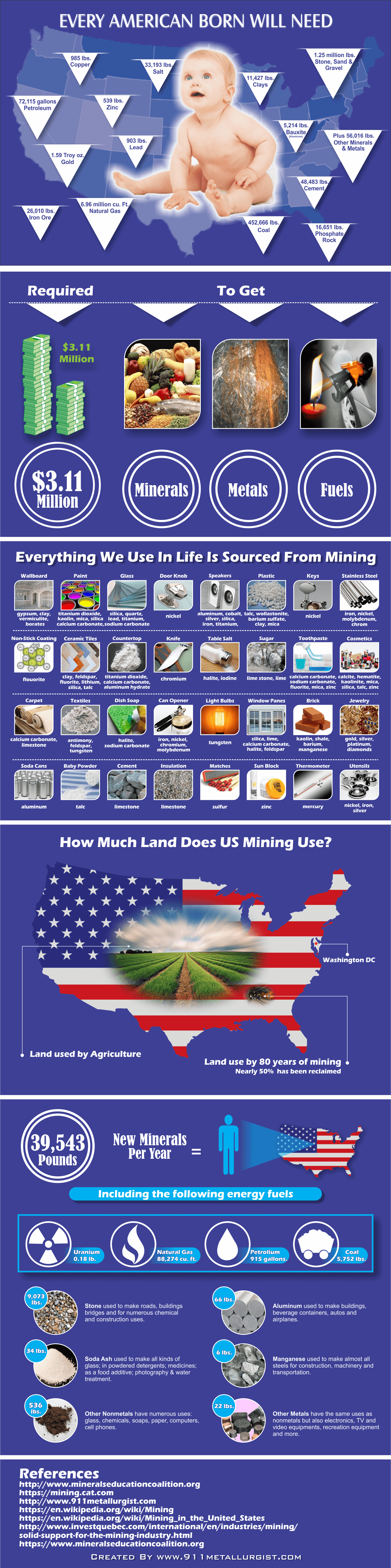 Why do we need mining & metals