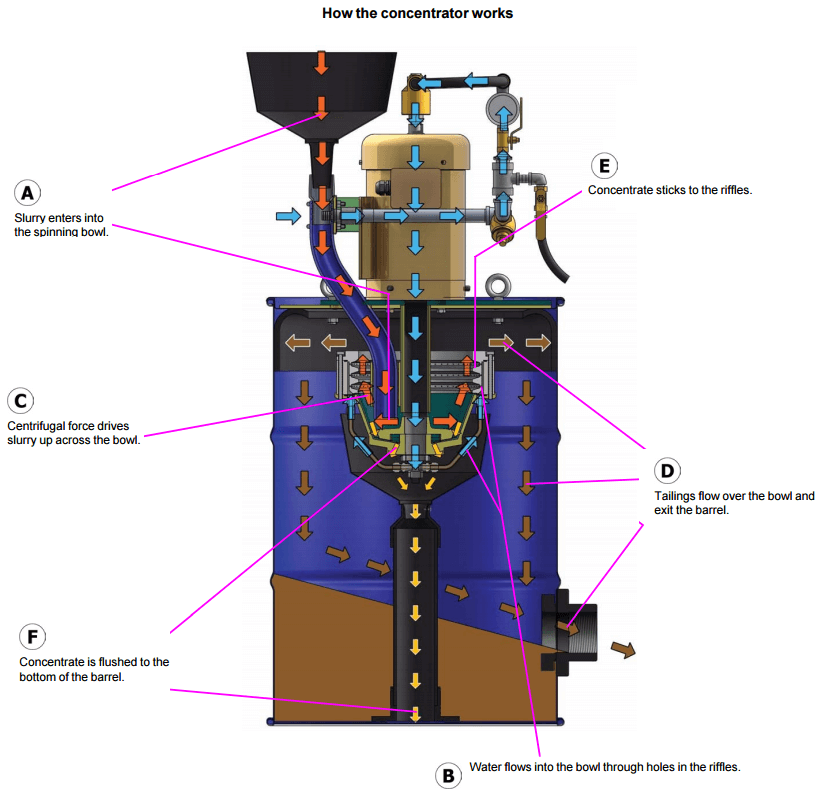 how a gold gravity concentrator works