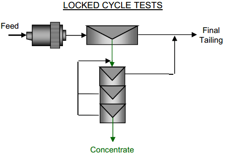 locked cycle test procedure