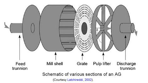 radial SAG mill grates