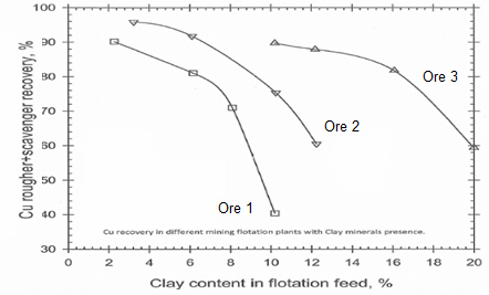 what is the effect of clay on flotation recovery