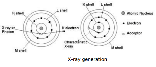 what is the working principle of XRF