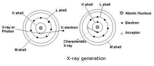 fundamental xrf principle of operation