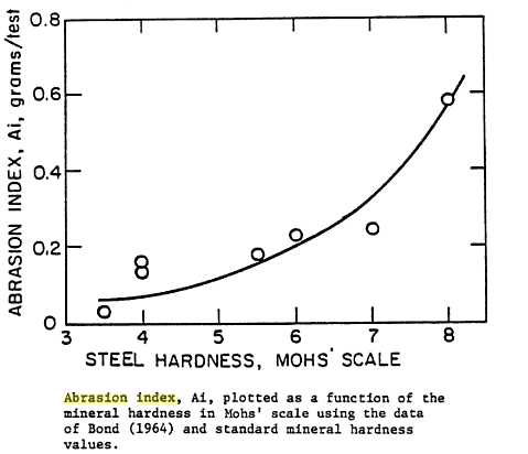Bond Abrasion Index VS Mohs Mineral Hardness Scale