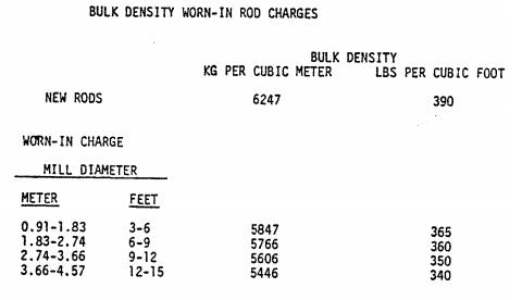 Bulk Density of Rod Mill Bars-Rods