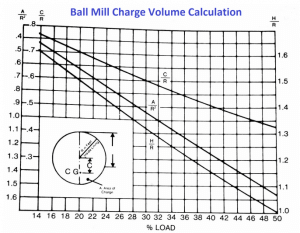Calculate Mill Charge Volume in Balls