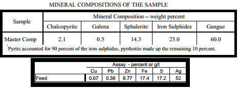 Copper Lead Concentrate ASSAYS
