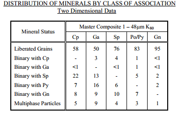 DISTRIBUTION_OF_MINERALS_BY_CLASS_OF_ASSOCIATION