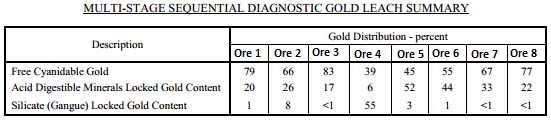 Diagnostic Leach Test Work