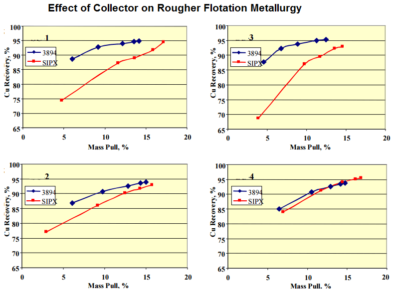 Effect of Collector on Rougher Flotation Metallurgy