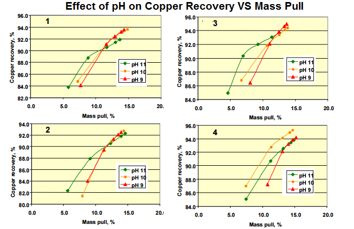 Effect of pH on Copper Flotation Recovery VS Mass Pull