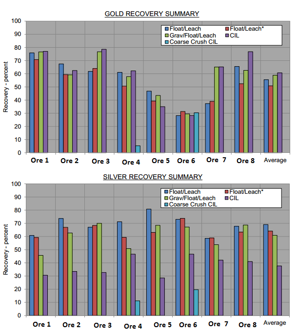 Gold Ore Processing Results