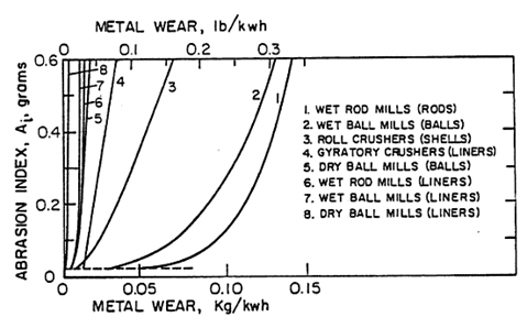 How Abrasion Index affects Wear Rates